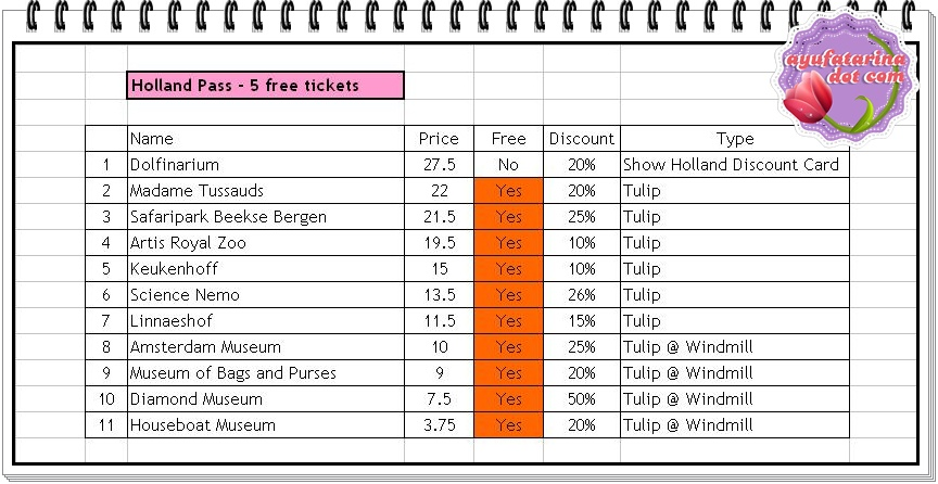 Discounts and Free Tickets with Holland Pass 1