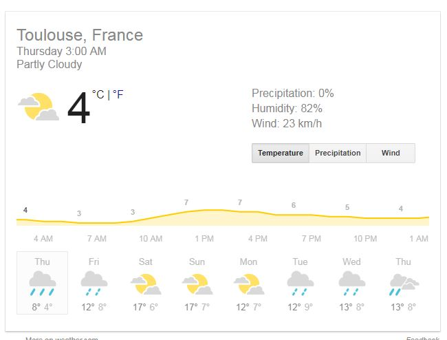 Toulouse Weather